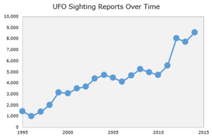 UFO sightings over time